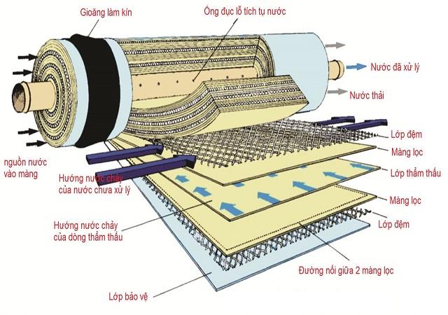 Cấu tạo chi tiết của màng lọc nước RO