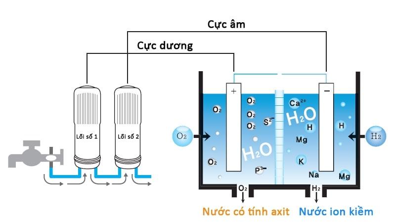 Công nghệ lọc nước điện giải gồm 2 giai đoạn chính: lọc nước & điện phân