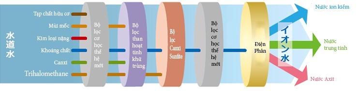 Quá trình lọc nước và điện phân