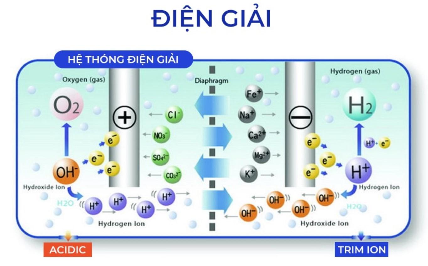 Công nghệ máy lọc nước ion kiềm