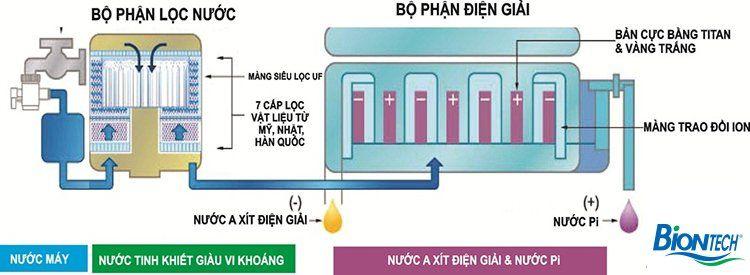quy trình tạo nước pi