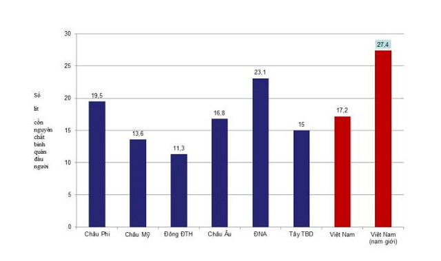 Việt Nam là nước đứng thứ 3 trên thế giới về tiêu thụ rượu bia nhiều nhất