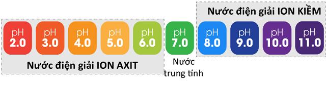 Nước ion axit có pH từ 5.5 – 6.0 được coi là loại nước làm đẹp da và tóc hữu hiệu