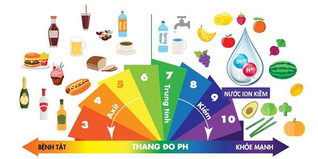 Nước ion kiềm có tính kiềm tự nhiên như rau xanh giúp trung hòa axit dư thừa trong cơ thể