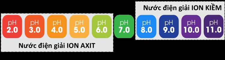 hình ảnh độ pH của nước điện giải ion axit và nước điện giải ion kiềm