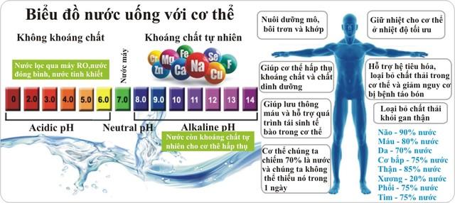 nước với độ ph khác nhau