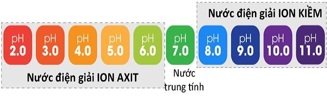 Các loại nước điện giải ion kiềm