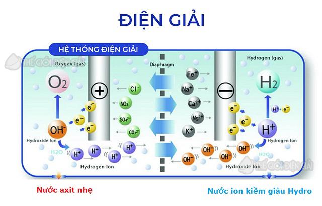 công nghệ điện phân nước ion kiềm