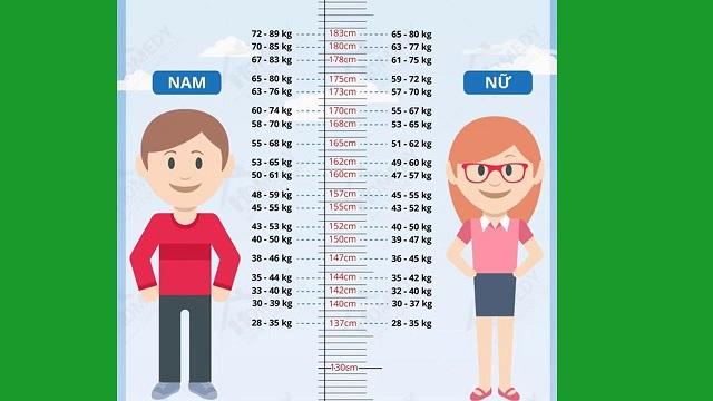 Bảng tiêu chuẩn cân nặng theo chiều cao