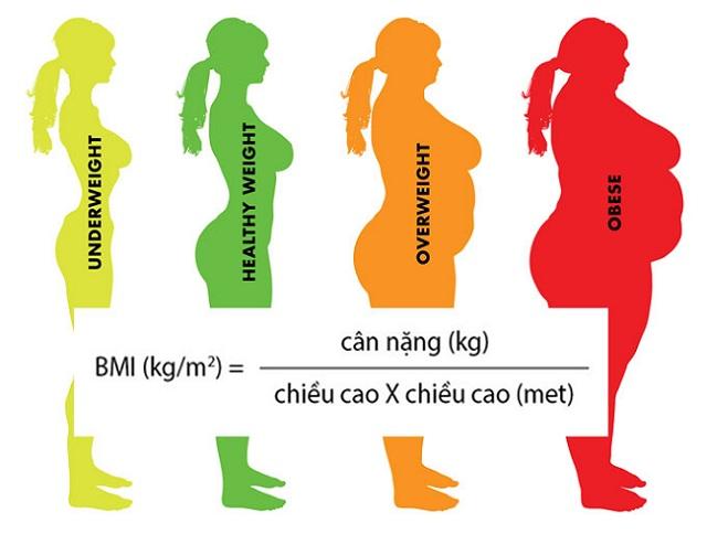 Cân nặng bao nhiêu là hợp lý?