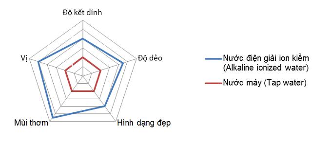 Biều đồ so sánh sự khác biệt về đặc tính hạt cơm và mùi vị khi được nấu bằng nước ion kiềm và nước máy