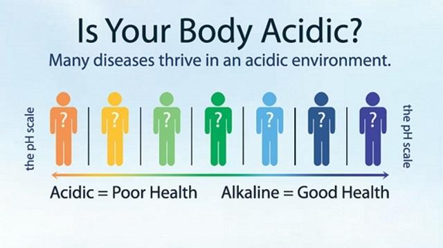 Cơ thể bạn có tính axit – đồng nghĩa với tình trạng sức khỏe xấu