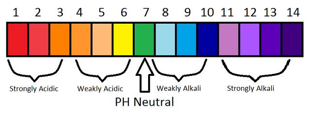 pH là chỉ số xác định tính axit, kiềm, thang đo pH chỉ từ 0-14, nếu pH<7 chất mang tính kiềm, pH> 7 chất mang tính axit