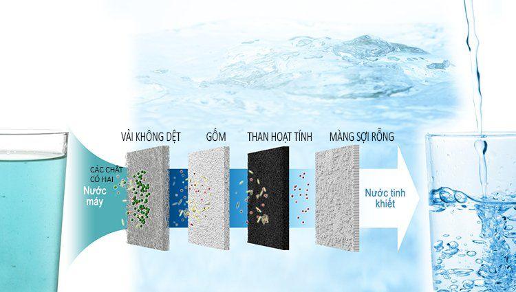 Máy lọc nước ion kiềm Panasonic và cơ chế hoạt động