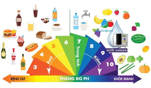 Chế độ ăn giàu kiềm tốt cho sức khỏe