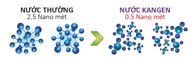 Máy lọc nước ion kiềm Kangen tạo ra nước có cấu trúc phân tử nhỏ