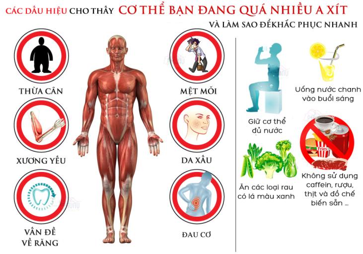 Dấu hiệu nhận biết cơ thể dư thừa axit