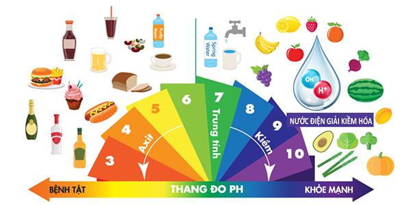 Lợi ích của nước ion kiềm giúp cân bằng độ ph