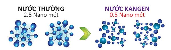 Lợi ích của nước ion kiềm giúp thải độc cơ thể